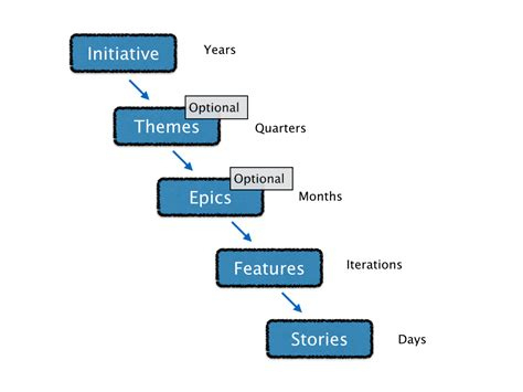 themes epics and stories grows glossary