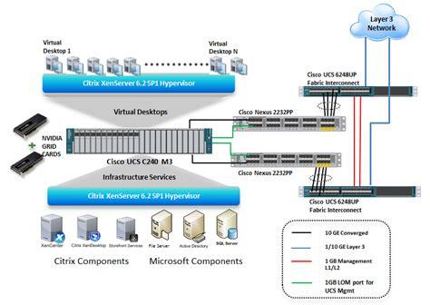 citrix data room configuring environments for graphics intensive applications c240 xendesktop nvidia