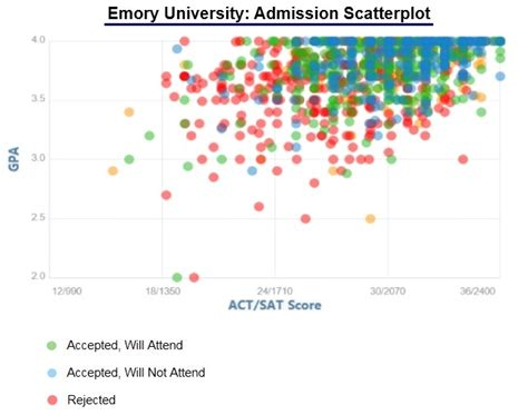 Emory Acceptance Letter Emory Acceptance Rate And Admission Statistics
