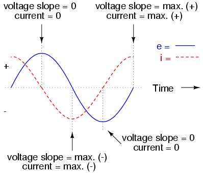 capacitor effect on sine wave ac capacitor circuits reactance and impedance capacitive electronics textbook