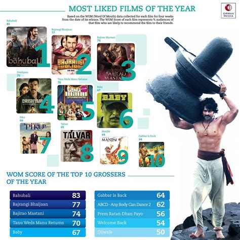 film india recommended bahubali the most liked indian movie of 2015