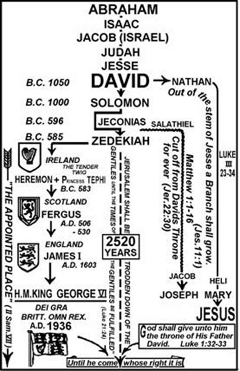 genealogy of joseph fisher and his descendants and of the allied families of farley farlee fetterman pitner reeder and shipman classic reprint books elizabeth ii is heir to great bible promises