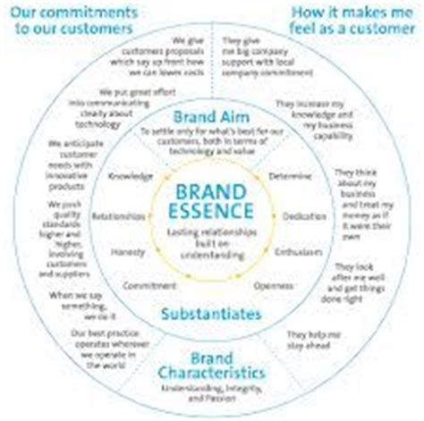 brand promise template brand identity prism for dove brands branding