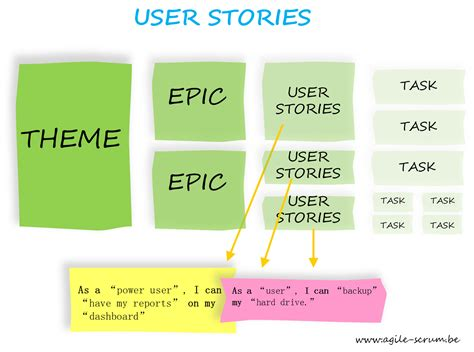 How To Create Online Resume by Agile User Stories And Story Points Naukri Engineering