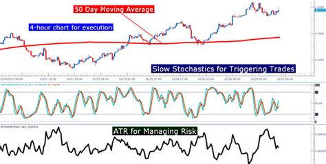 what is swing trading learn forex swing trading trends with stochastics