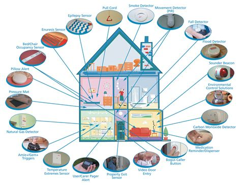 Smart Home Design For Elderly Smarthouse Its Time