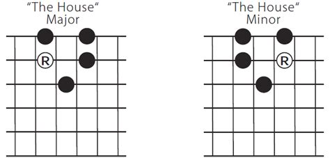 House Pattern Guitar   the house pattern blues guitar unleashed blog
