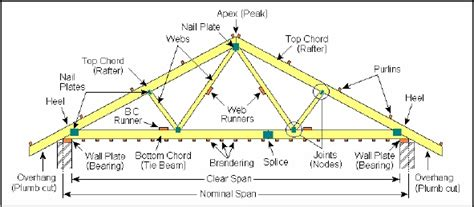 timber roofing terms roof trusses manufacturers terminology components of a