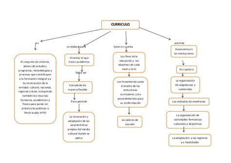 Mapa Conceptual Sobre El Modelo Curricular De Ralph Mapa Conceptual De Curriculum