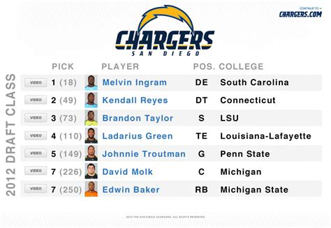 san diego chargers football schedule 2014 san diego chargers schedule nfl season 2012 sandiegovips