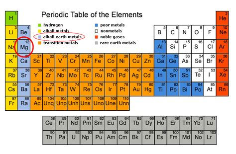 sections of the periodic table science is super the hardest science i ve ever learned