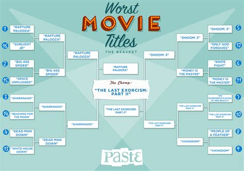 movie themes names bracket of the week worst movie titles of 2013 champion
