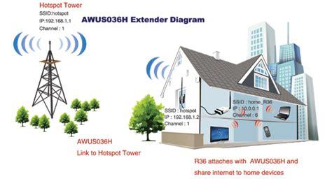 Alfa 802 11 Range Wifi Extender Antenna by Alfa Networks R36 Range Extender 3g Router Wifi Ap