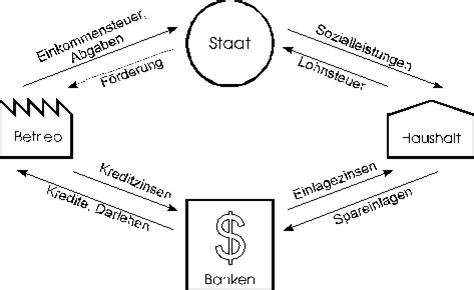 wirtschaftskreislauf bank einfuhrung in die betriebstechnik referat