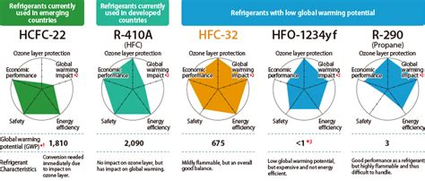 Freon Air Conditioner Daikin Hfc 32 disseminating refrigerants with low global warming impact
