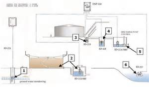 Fuel System Lightning Protection Expert View Above Ground Storage Tanks Tank World