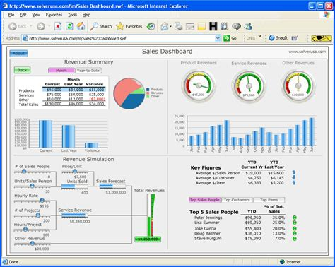 top 10 excel dashboard spreadsheet template microsoft