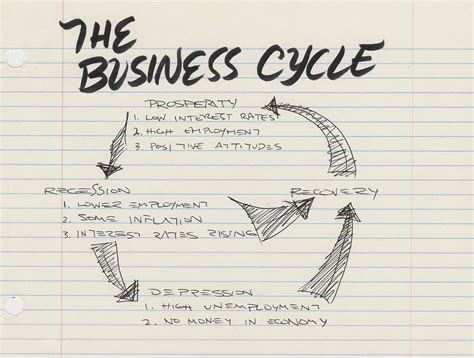 Business Cycle Essay by Business Cycle Studies In Economics
