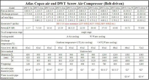 atlas copco dewate air compressor atlas air end ce certificate china mainland air
