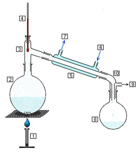 distillation diagram distillation simple the free encyclopedia