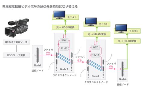 large scale photonic integrated circuits for haul transmission and switching sato hasegawa laboratory introduction 3