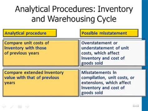 Mba Audit by Mba 605 Auditing Inventory Warehousing Fn Discussion