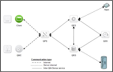 qlikview qmc tutorial single node site qlik sense