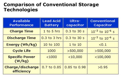 maxwell ultracapacitor lifetime ultracapacitors and the hybrid electric vehicle altenergymag