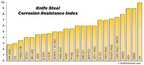 best steel for knife guide to the best knife steel knife informer