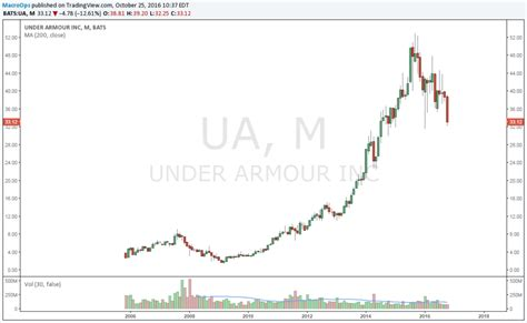 under armoir stock why under armour s stock price won t move much going