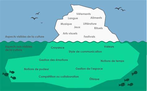 Culture De La by L Influence De La Culture Sur La Sant 233 Culture Et Sant 233