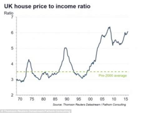 what bank holds the mortgage on this house property bubble will burst when rates rise warns fathom consulting daily mail online