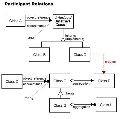 design pattern relationships actionsscript 3 0 design pattern relations 模式 无 宝 落 凤 博客园