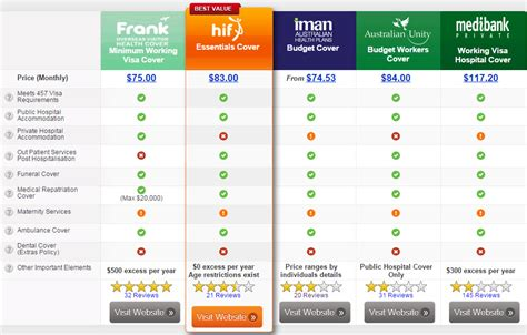 Compare Policy by 457 Visa Health Insurance Comparison For Couples