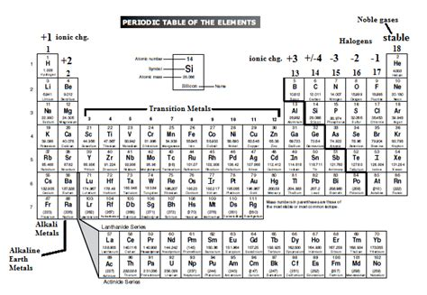 printable periodic table staar periodic table staar search results calendar 2015
