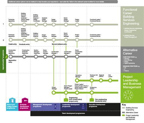 design engineer career path building services engineering careers laing o rourke