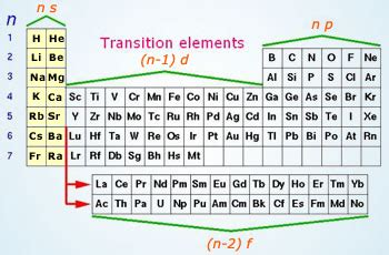 What Element Is A Transition Metal With 30 Protons Physical Properties Of D Block Elements