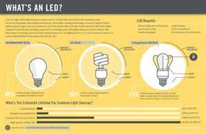 How Does Led Light Bulb Work Cool Led Infographic Pegasus Lighting