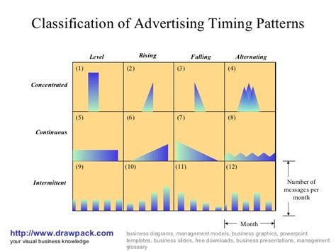 visual pattern classification advertising timing patterns business diagram
