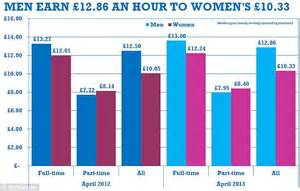 gender pay gap statistics 2014 gender pay gap to last for another sixty years daily