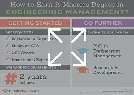 masters degree in engineering masters in engineering management masters programs in
