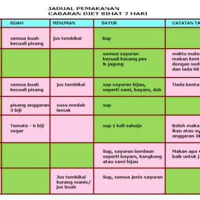 detikhealth diet 7 hari jadual pemakanan cabaran diet sihat 7 hari