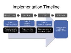 high level project timeline template mba study presentation template