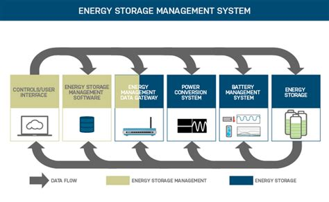 Tesla Battery Management System Without Tesla S Batteries The Power Grid Could Fail