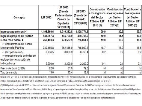 cuotas al imss 2016 pdf tabla para calcular las cuotas obrero patronales imss 2016