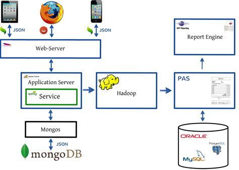 online architect building an online recommendation engine with mongodb