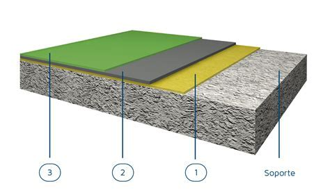 Polyurethane Self levelling System   Seire