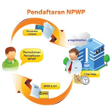 tata cara pendaftaran npwp terbaru forum diskusi pajak