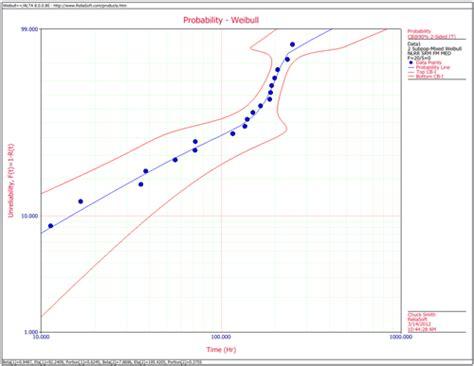 weibull bathtub curve the mixed weibull distribution reliawiki