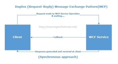 wcf tutorial interview questions top 10 wcf interview questions wcf tutorial